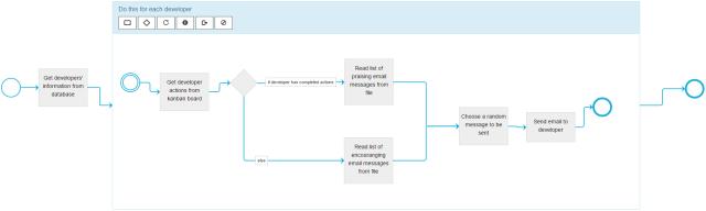 exampleProcess