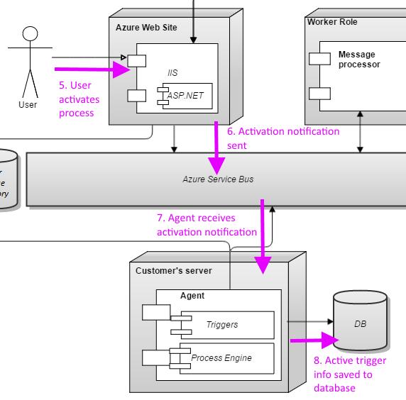 processActivation.png