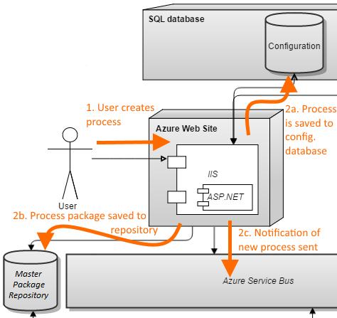 processCreation